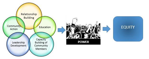 Creating Equitable Communities Through Community Organizing